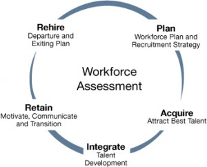 workforce assessment drawing
